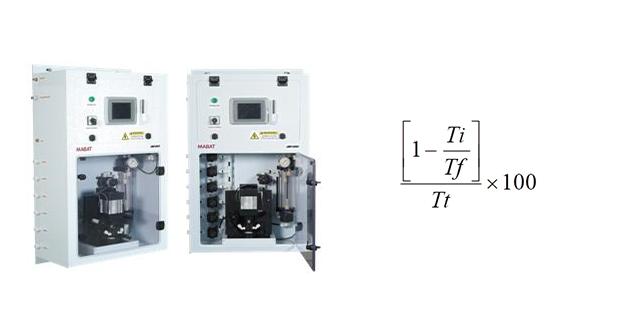 Mabat-SDI 2200 Measuring Modes